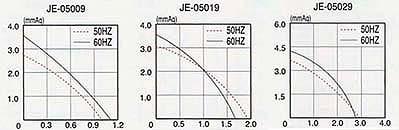 グラフ:JE-050