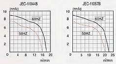 グラフ:JEC-110