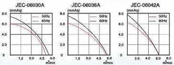 グラフ:JFC-090