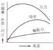 特性グラフ