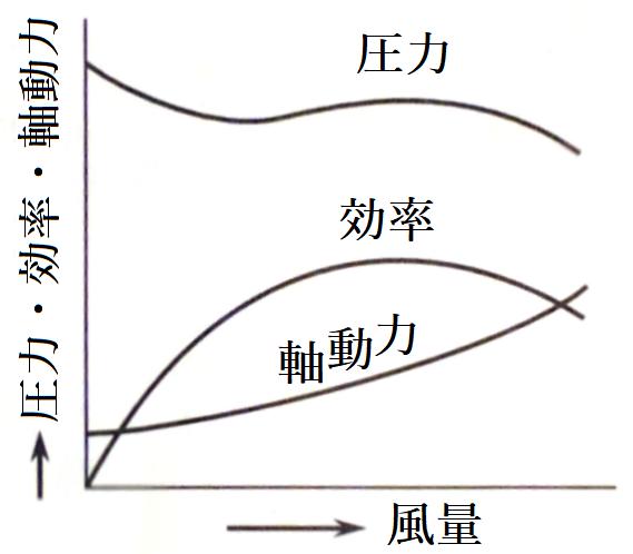 グラフ:片吸込特性概略図